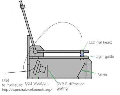DIY NanoDrop - Hackteria Wiki